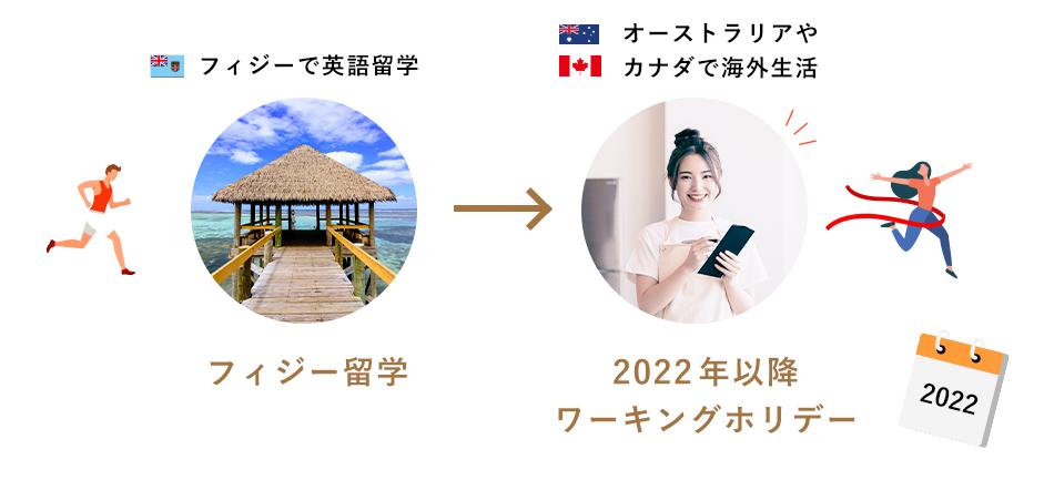ワーホリ準備留学はフィジーで英語留学をしてオーストラリアやカナダで海外生活ができます