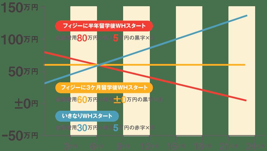 ワーホリ、ジョイント比較表